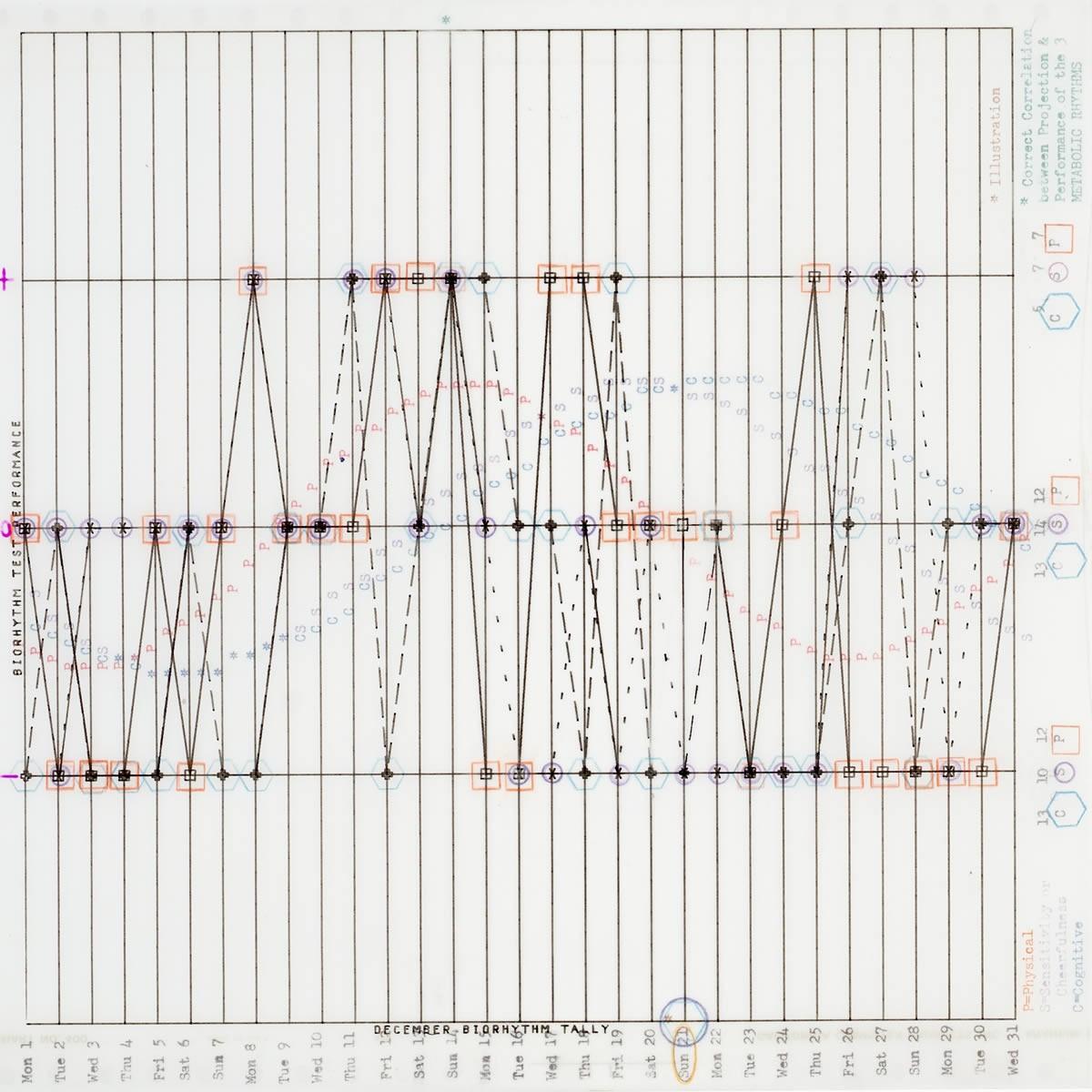 Biorhythm Analysis